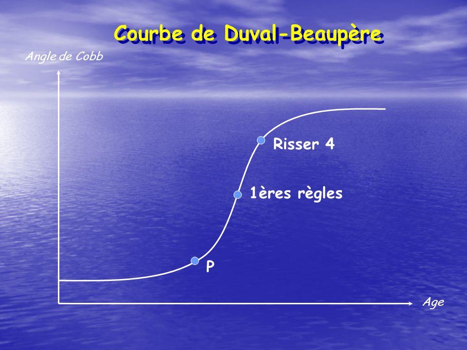 Courbe de Duval-Beaupère Angle de Cobb Age P 1ères règles Risser 4
