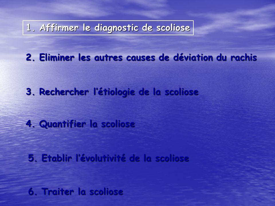 1. Affirmer le diagnostic de scoliose 2. Eliminer les autres causes de déviation du rachis 3. Rechercher létiologie de la scoliose 4. Quantifier la sc