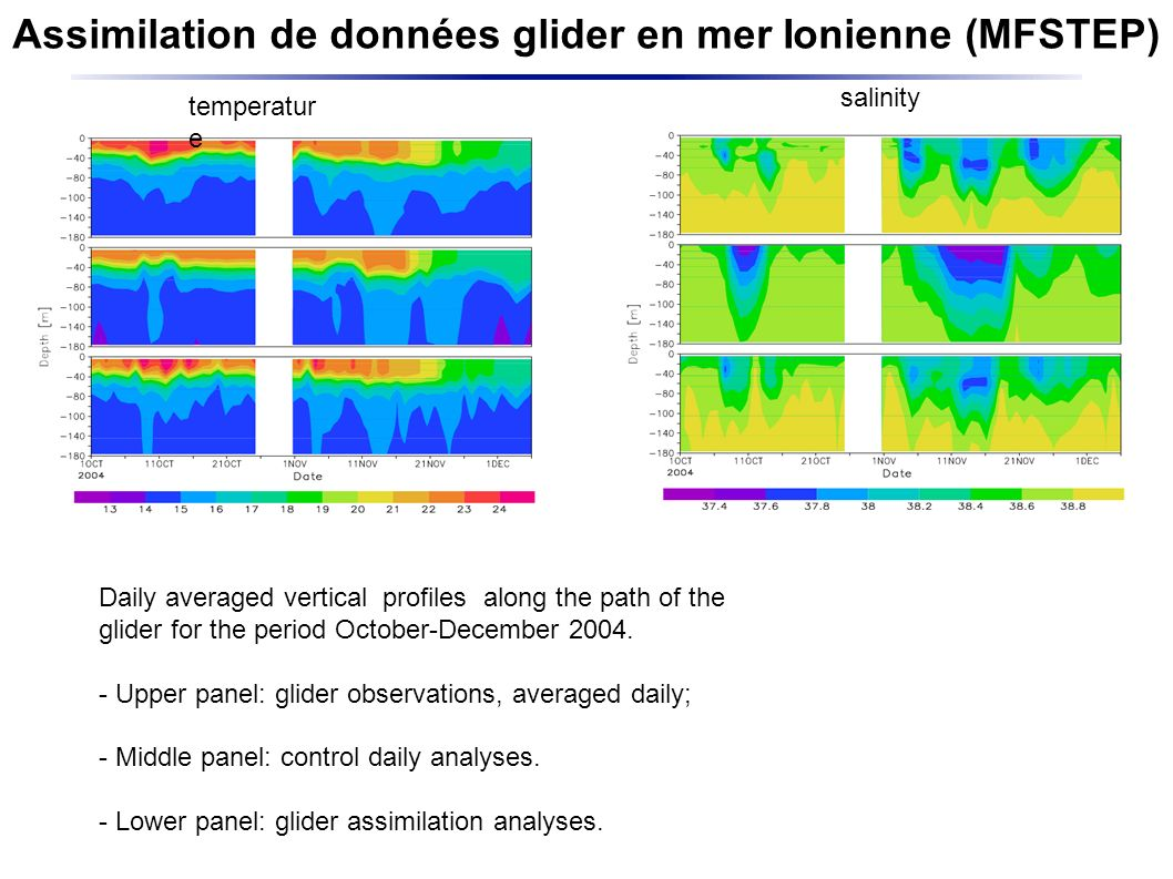 Assimilation de données glider en mer Ionienne (MFSTEP) Daily averaged vertical profiles along the path of the glider for the period October-December