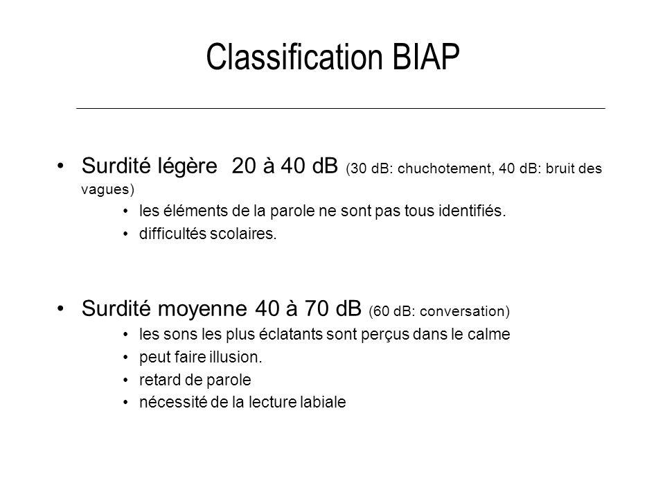 Classification BIAP Surdité légère 20 à 40 dB (30 dB: chuchotement, 40 dB: bruit des vagues) les éléments de la parole ne sont pas tous identifiés. di