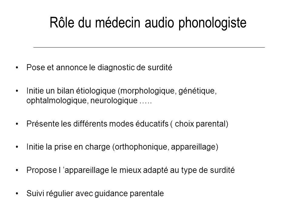 Rôle du médecin audio phonologiste Pose et annonce le diagnostic de surdité Initie un bilan étiologique (morphologique, génétique, ophtalmologique, ne