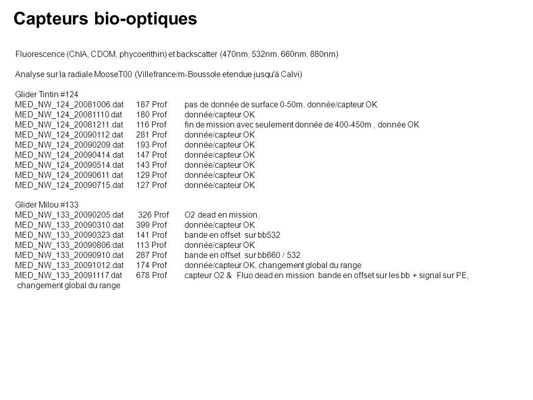 Fluorescence (ChlA, CDOM, phycoerithin) et backscatter (470nm, 532nm, 660nm, 880nm) Analyse sur la radiale MooseT00 (Villefrance/m-Boussole etendue jusqu à Calvi) Glider Tintin #124 MED_NW_124_20081006.dat 187 Prof pas de donnée de surface 0-50m, donnée/capteur OK MED_NW_124_20081110.dat 180 Profdonnée/capteur OK MED_NW_124_20081211.dat 116 Proffin de mission avec seulement donnée de 400-450m, donnée OK MED_NW_124_20090112.dat 281 Profdonnée/capteur OK MED_NW_124_20090209.dat 193 Profdonnée/capteur OK MED_NW_124_20090414.dat 147 Profdonnée/capteur OK MED_NW_124_20090514.dat 143 Profdonnée/capteur OK MED_NW_124_20090611.dat 129 Profdonnée/capteur OK MED_NW_124_20090715.dat 127 Profdonnée/capteur OK Glider Milou #133 MED_NW_133_20090205.dat 326 ProfO2 dead en mission, MED_NW_133_20090310.dat 399 Profdonnée/capteur OK MED_NW_133_20090323.dat 141 Profbande en offset sur bb532 MED_NW_133_20090806.dat 113 Profdonnée/capteur OK MED_NW_133_20090910.dat 287 Profbande en offset sur bb660 / 532 MED_NW_133_20091012.dat 174 Profdonnée/capteur OK, changement global du range MED_NW_133_20091117.dat 678 Profcapteur O2 & Fluo dead en mission bande en offset sur les bb + signal sur PE, changement global du range Capteurs bio-optiques