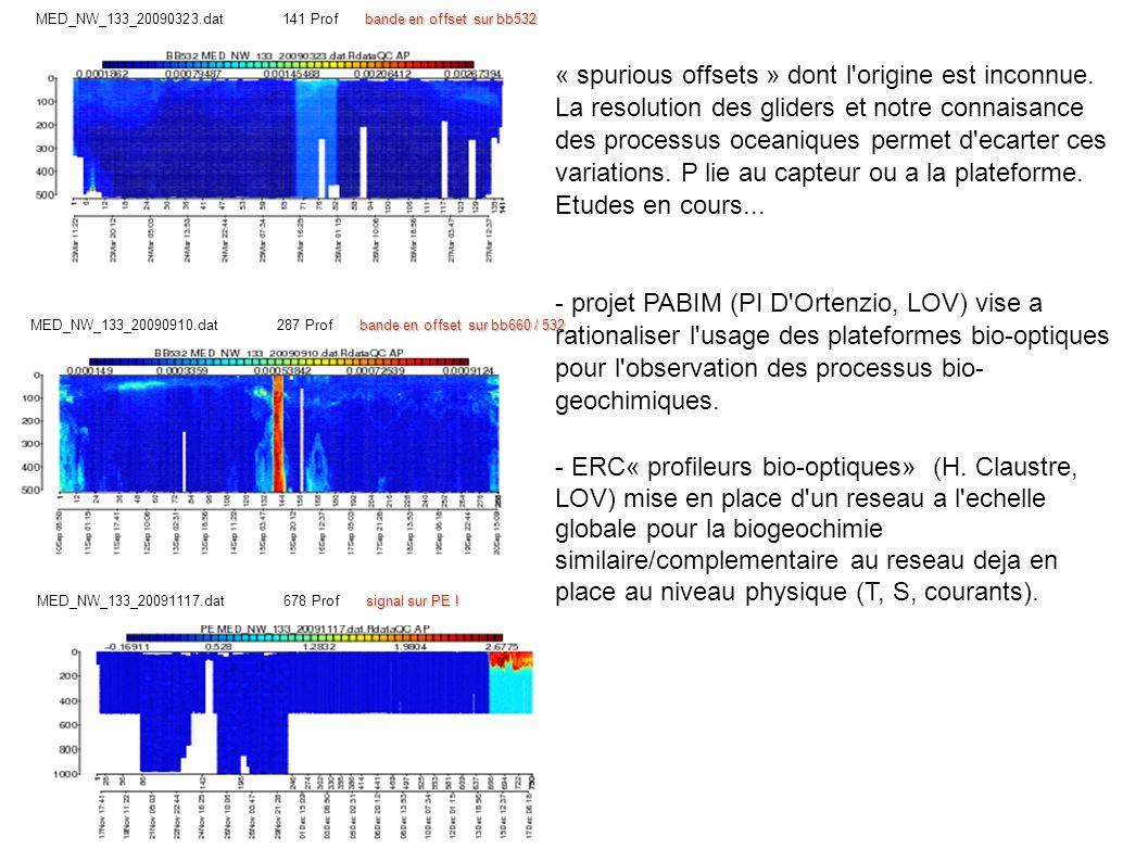 bande en offset sur bb532 MED_NW_133_20090323.dat 141 Profbande en offset sur bb532 bande en offset sur bb660 / 532 MED_NW_133_20090910.dat 287 Profbande en offset sur bb660 / 532 signal sur PE .