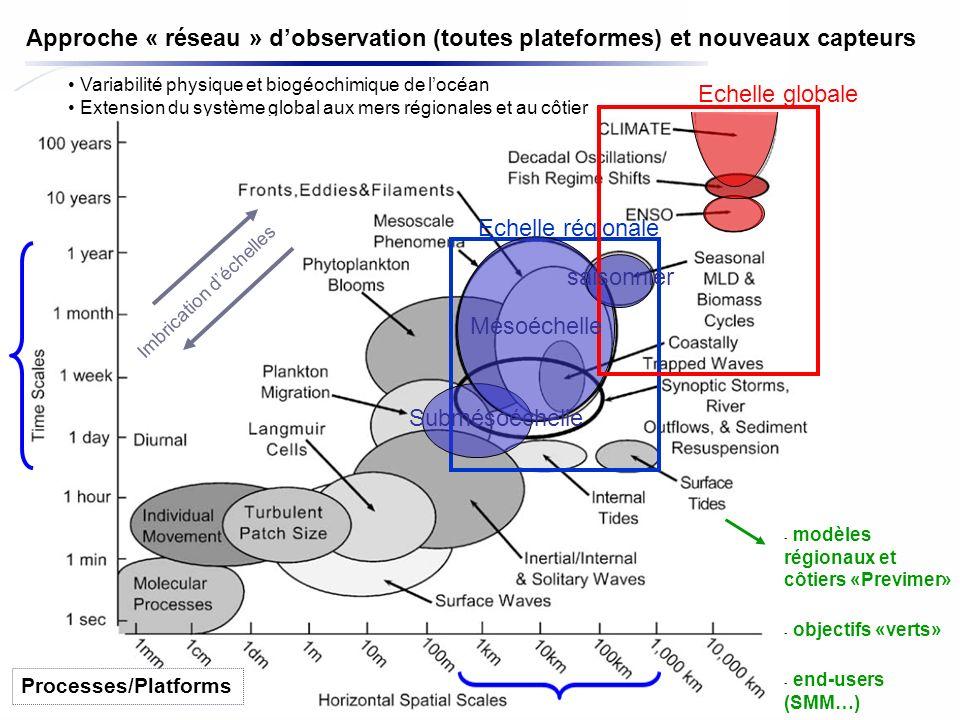 Laurent Beguery | Insu – La Seyne sur mer Echelle régionale Imbrication déchelles - modèles régionaux et côtiers «Previmer» - objectifs «verts» - end-