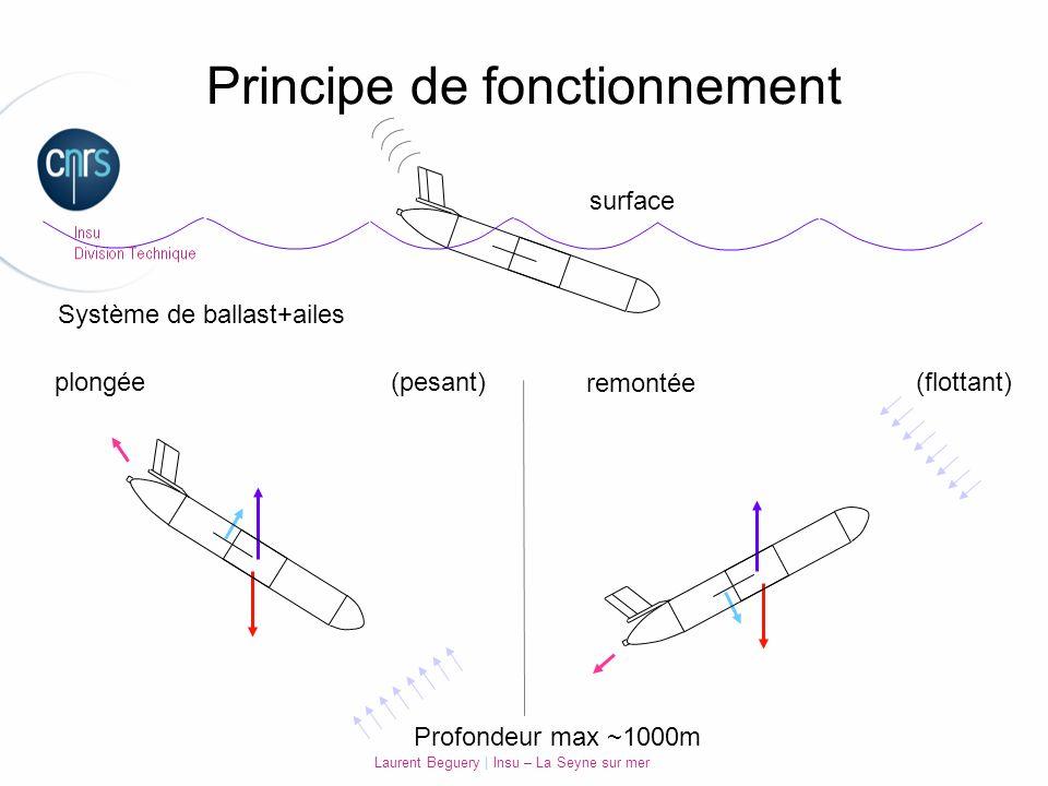 Laurent Beguery | Insu – La Seyne sur mer plongée remontée surface Principe de fonctionnement (pesant) (flottant) Profondeur max ~1000m Système de bal