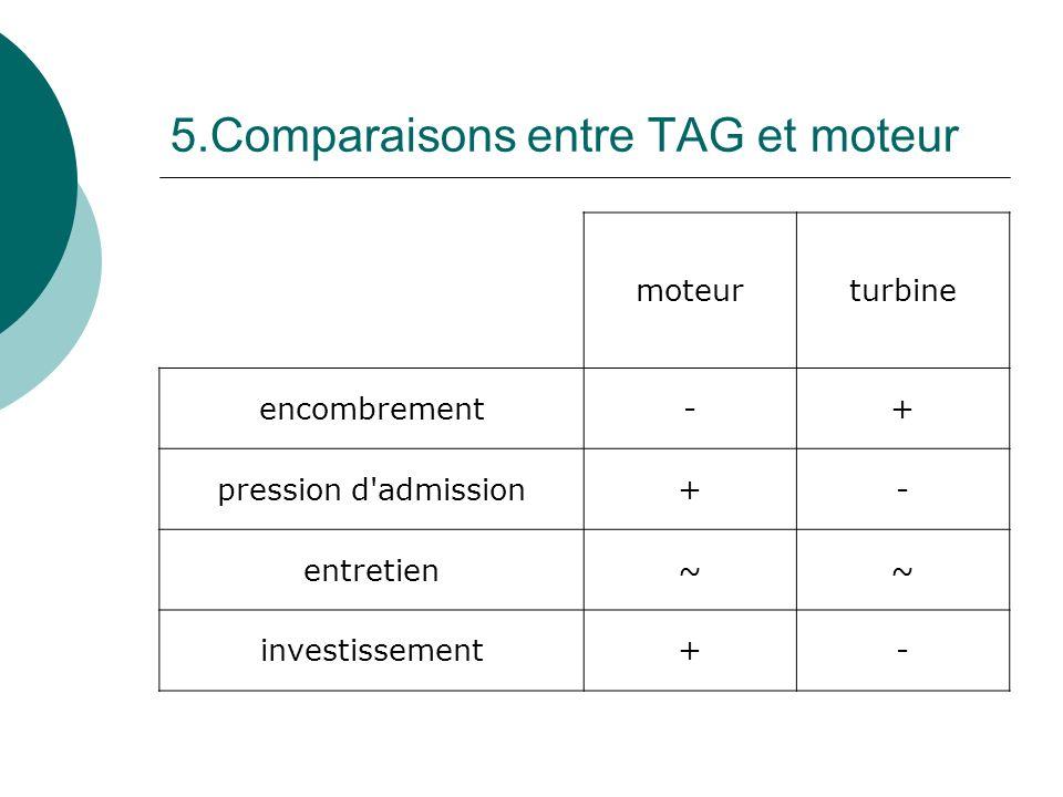 5.Comparaisons entre TAG et moteur moteurturbine encombrement-+ pression d'admission+- entretien~~ investissement+-