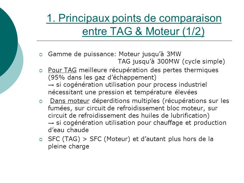 1. Principaux points de comparaison entre TAG & Moteur (1/2) Gamme de puissance: Moteur jusquà 3MW TAG jusquà 300MW (cycle simple) Pour TAG meilleure
