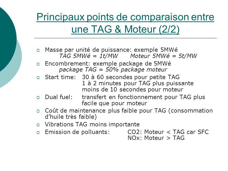 Principaux points de comparaison entre une TAG & Moteur (2/2) Masse par unité de puissance: exemple 5MWé TAG 5MWé = 1t/MW Moteur 5MWé = 5t/MW Encombre