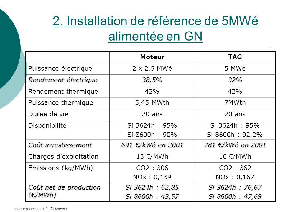 2. Installation de référence de 5MWé alimentée en GN MoteurTAG Puissance électrique2 x 2,5 MWé5 MWé Rendement électrique 38,5%32% Rendement thermique4