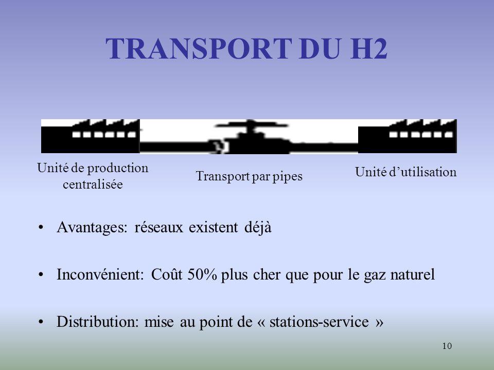 10 TRANSPORT DU H2 Avantages: réseaux existent déjà Inconvénient: Coût 50% plus cher que pour le gaz naturel Distribution: mise au point de « stations