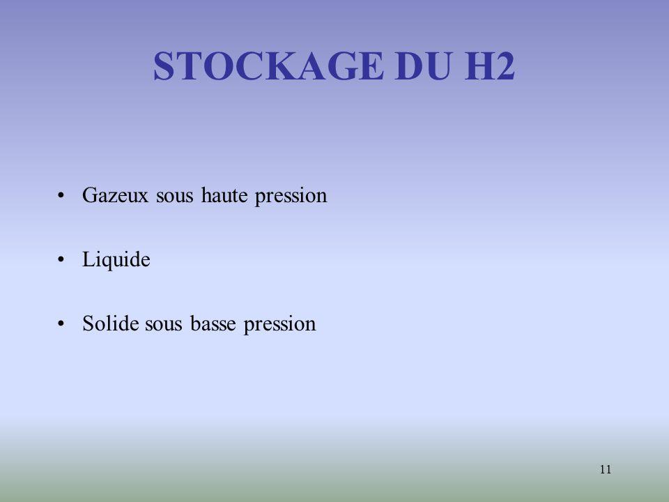 11 STOCKAGE DU H2 Gazeux sous haute pression Liquide Solide sous basse pression