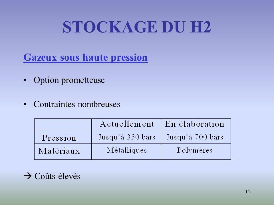 12 STOCKAGE DU H2 Gazeux sous haute pression Option prometteuse Contraintes nombreuses Coûts élevés