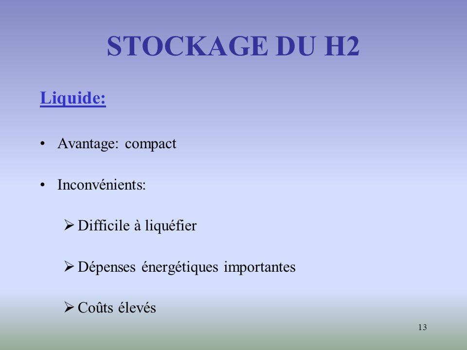 13 STOCKAGE DU H2 Liquide: Avantage: compact Inconvénients: Difficile à liquéfier Dépenses énergétiques importantes Coûts élevés