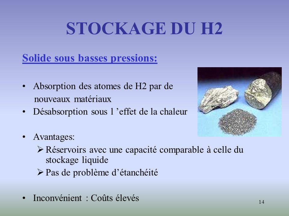 14 STOCKAGE DU H2 Solide sous basses pressions: Absorption des atomes de H2 par de nouveaux matériaux Désabsorption sous l effet de la chaleur Avantag