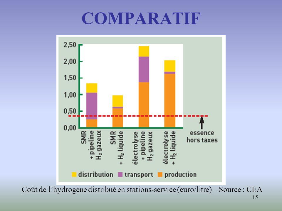 15 COMPARATIF Coût de lhydrogène distribué en stations-service (euro/litre) – Source : CEA