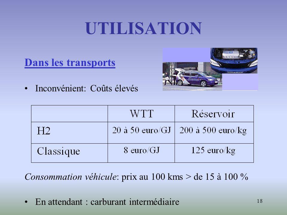 18 UTILISATION Dans les transports Inconvénient: Coûts élevés Consommation véhicule: prix au 100 kms > de 15 à 100 % En attendant : carburant interméd