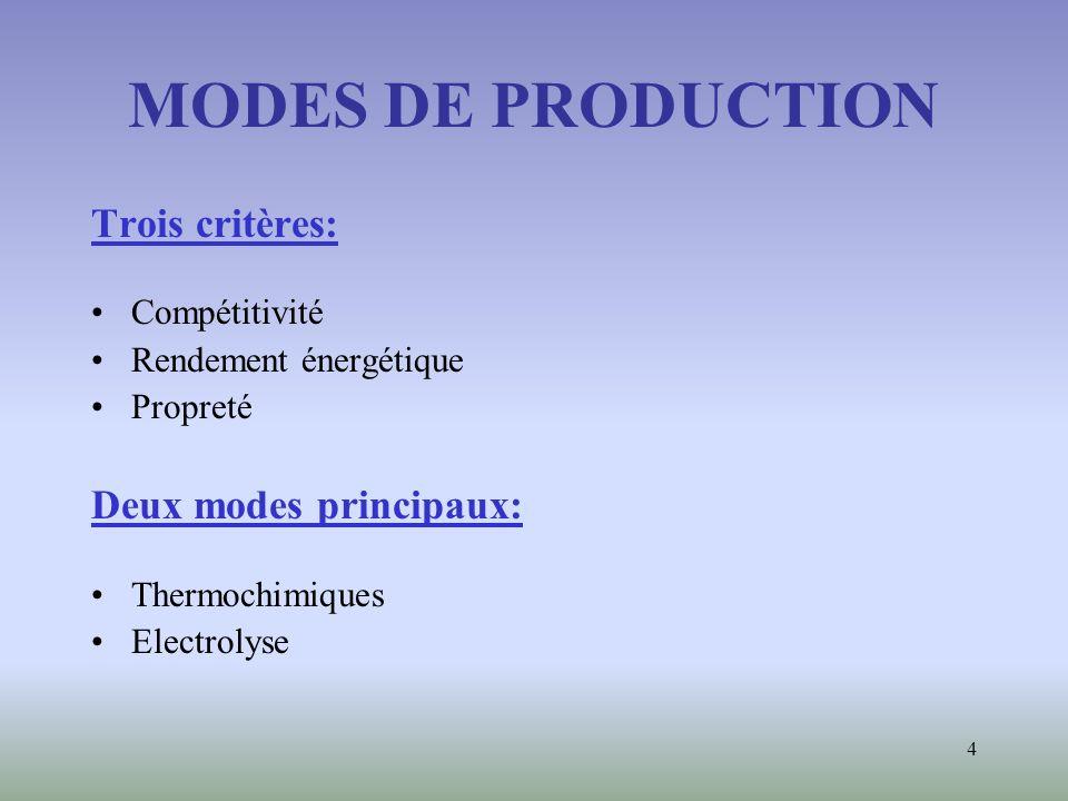 4 MODES DE PRODUCTION Trois critères: Compétitivité Rendement énergétique Propreté Deux modes principaux: Thermochimiques Electrolyse