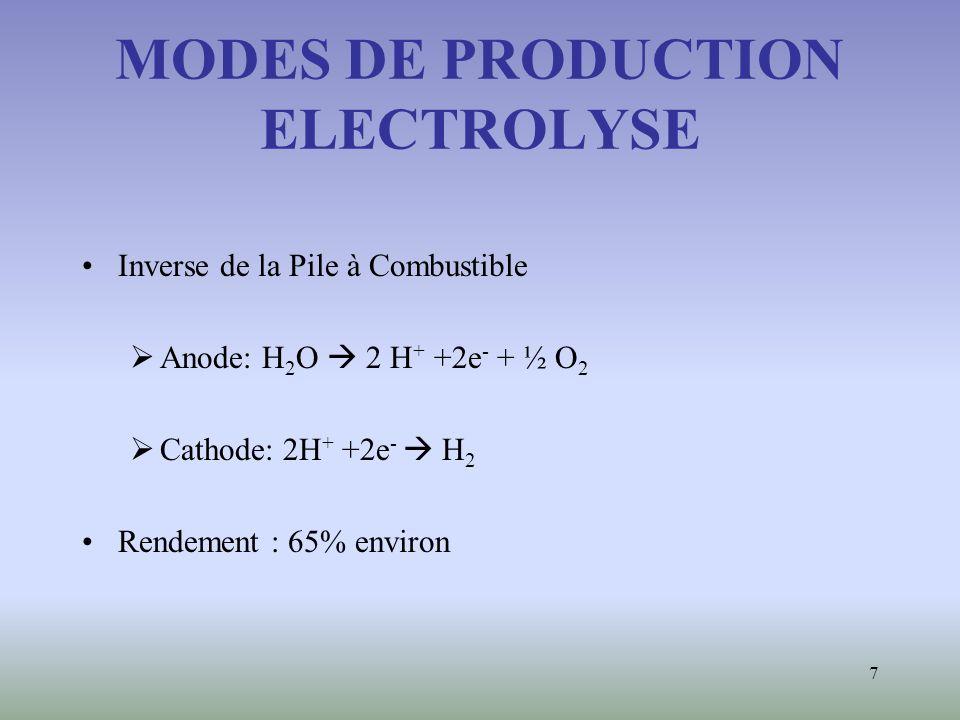 7 MODES DE PRODUCTION ELECTROLYSE Inverse de la Pile à Combustible Anode: H 2 O 2 H + +2e - + ½ O 2 Cathode: 2H + +2e - H 2 Rendement : 65% environ