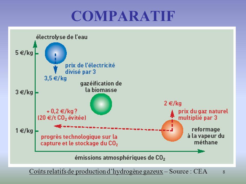 8 COMPARATIF Coûts relatifs de production dhydrogène gazeux – Source : CEA