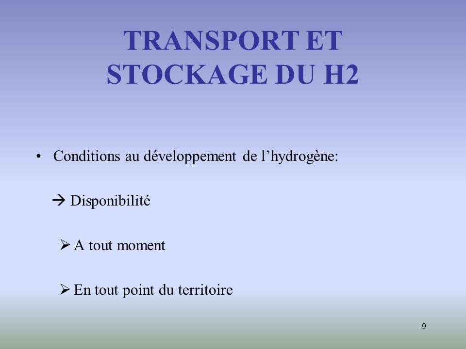 9 TRANSPORT ET STOCKAGE DU H2 Conditions au développement de lhydrogène: Disponibilité A tout moment En tout point du territoire