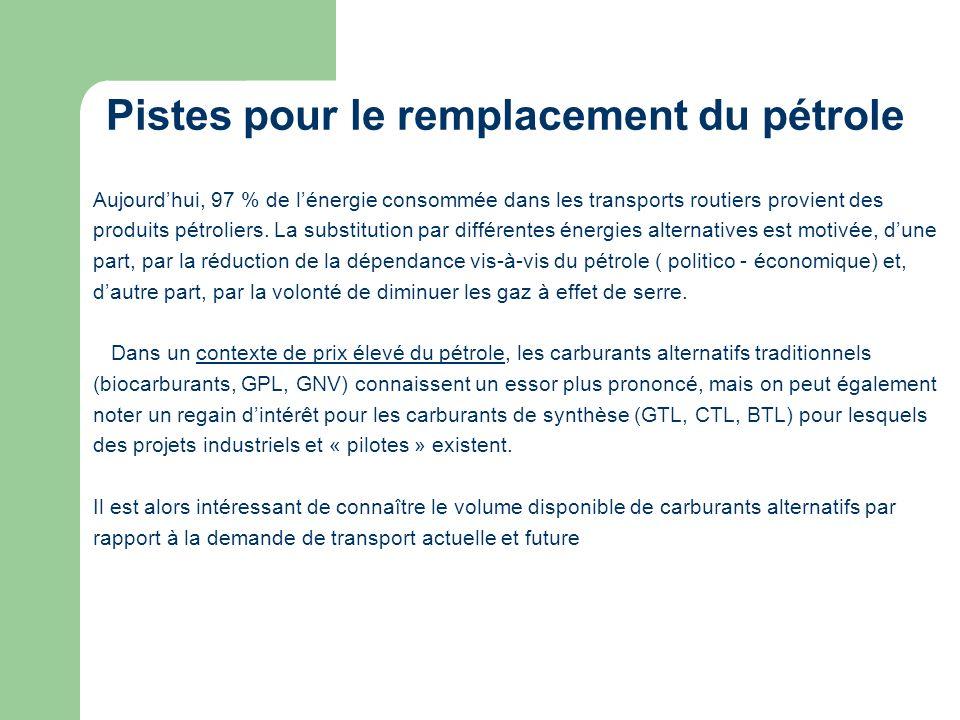 Pistes pour le remplacement du pétrole Aujourdhui, 97 % de lénergie consommée dans les transports routiers provient des produits pétroliers. La substi