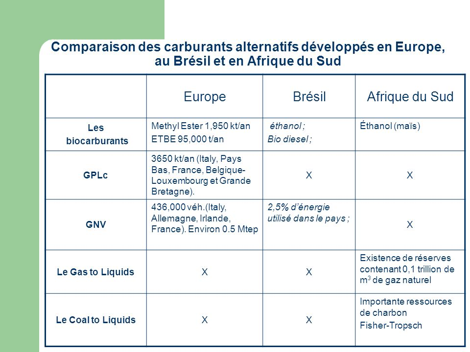 Comparaison des carburants alternatifs développés en Europe, au Brésil et en Afrique du Sud EuropeBrésilAfrique du Sud Les biocarburants Methyl Ester