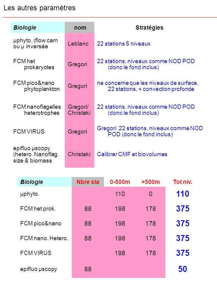 Biologie nomStratégies µphyto. (flow cam ou µ inversée Leblanc22 stations 5 niveaux FCM het prokaryotes Gregori 22 stations, niveaux comme NOD POD (do