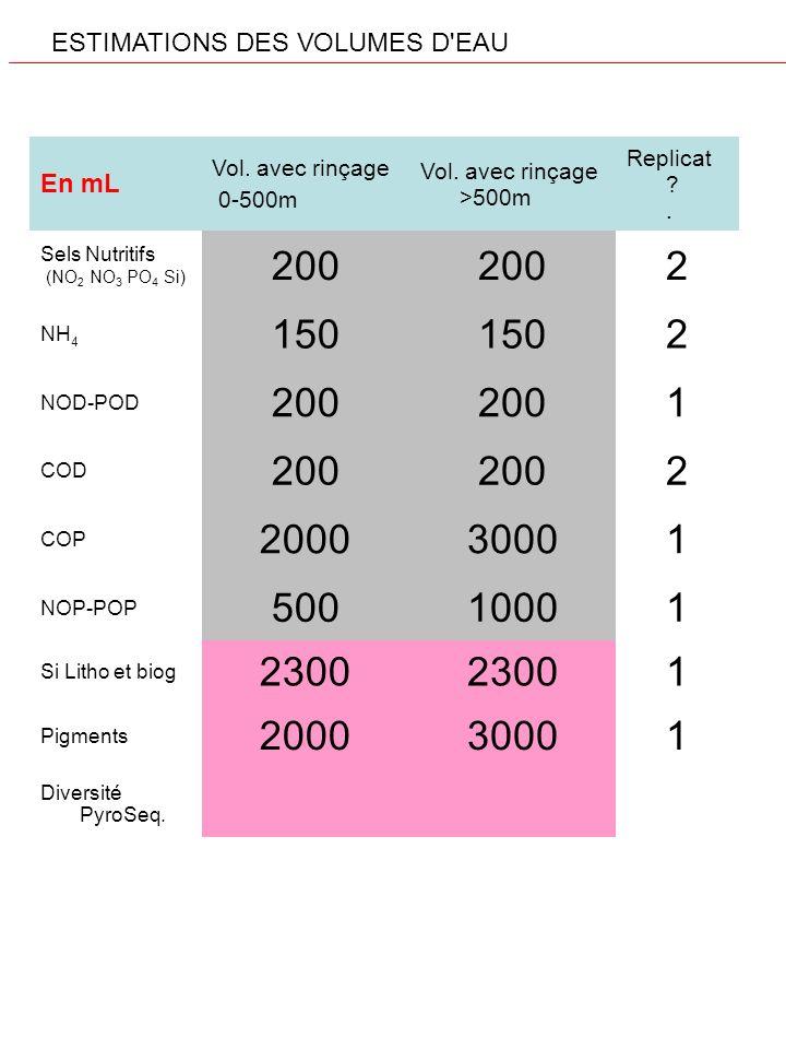 ESTIMATIONS DES VOLUMES D'EAU En mL Vol. avec rinçage 0-500m Vol. avec rinçage >500m Replicat ?. Sels Nutritifs (NO 2 NO 3 PO 4 Si) 200 2 NH 4 150 2 N