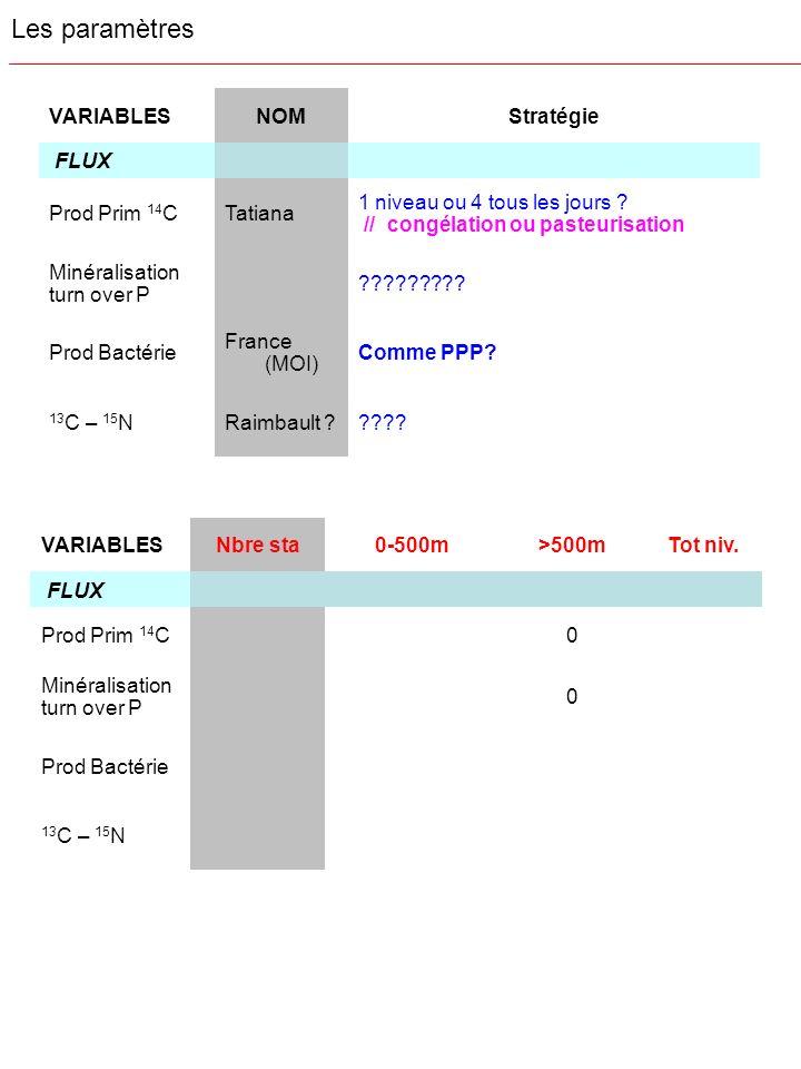 VARIABLESNOMStratégie FLUX Prod Prim 14 CTatiana 1 niveau ou 4 tous les jours ? // congélation ou pasteurisation Minéralisation turn over P ?????????