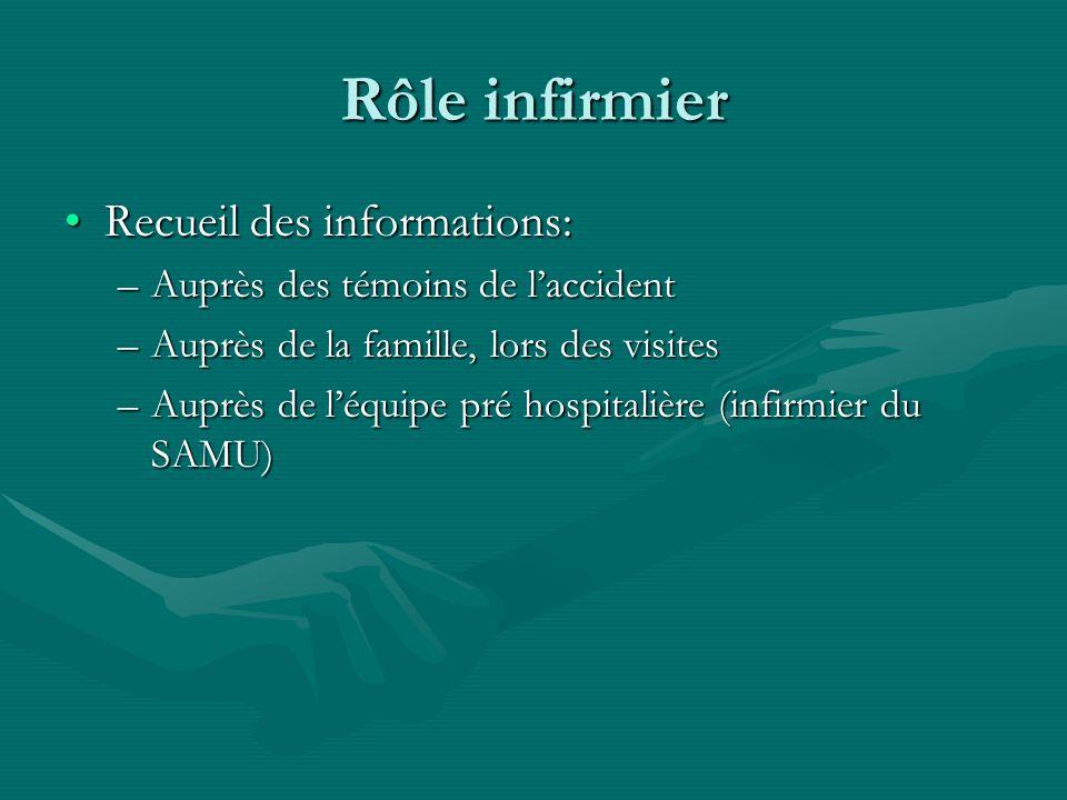 Rôle infirmier Recueil des informations:Recueil des informations: –Auprès des témoins de laccident –Auprès de la famille, lors des visites –Auprès de