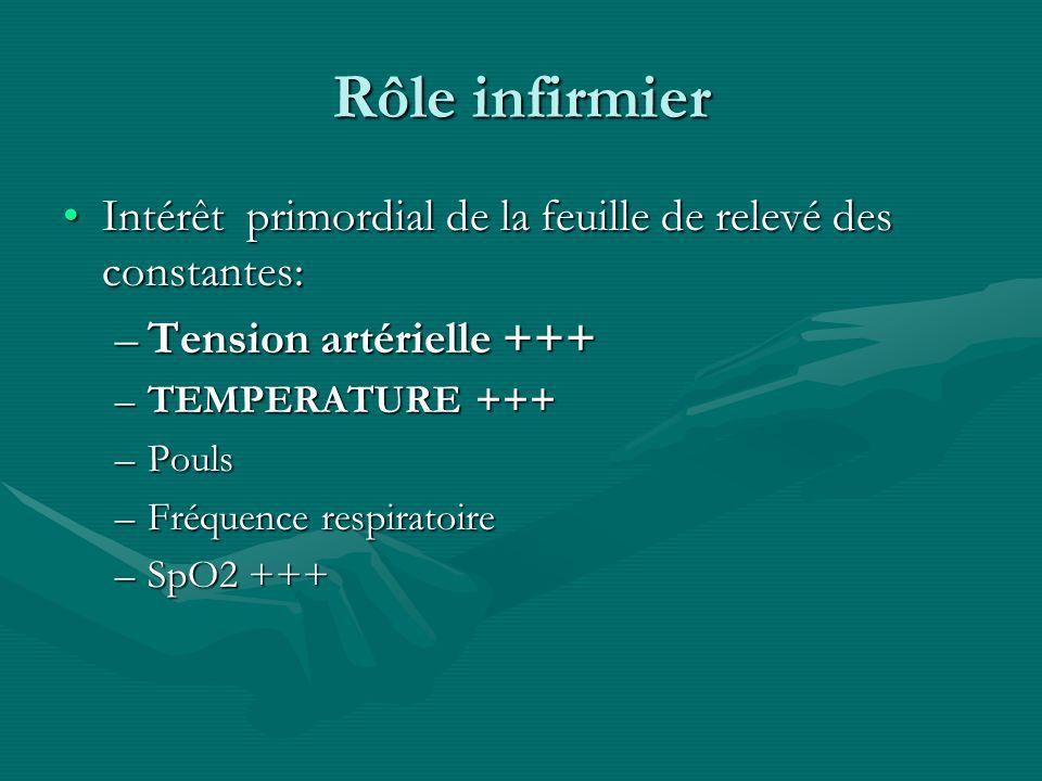 Rôle infirmier Intérêt primordial de la feuille de relevé des constantes:Intérêt primordial de la feuille de relevé des constantes: –Tension artériell