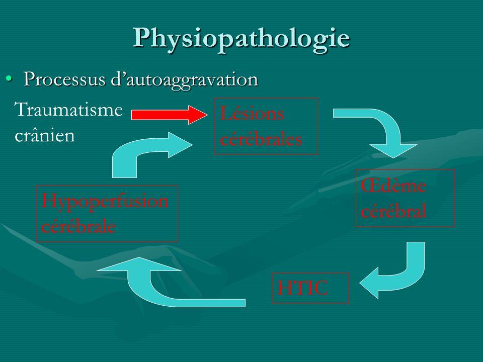 Physiopathologie Processus dautoaggravationProcessus dautoaggravation Lésions cérébrales Œdème cérébral HTIC Hypoperfusion cérébrale Traumatisme crâni