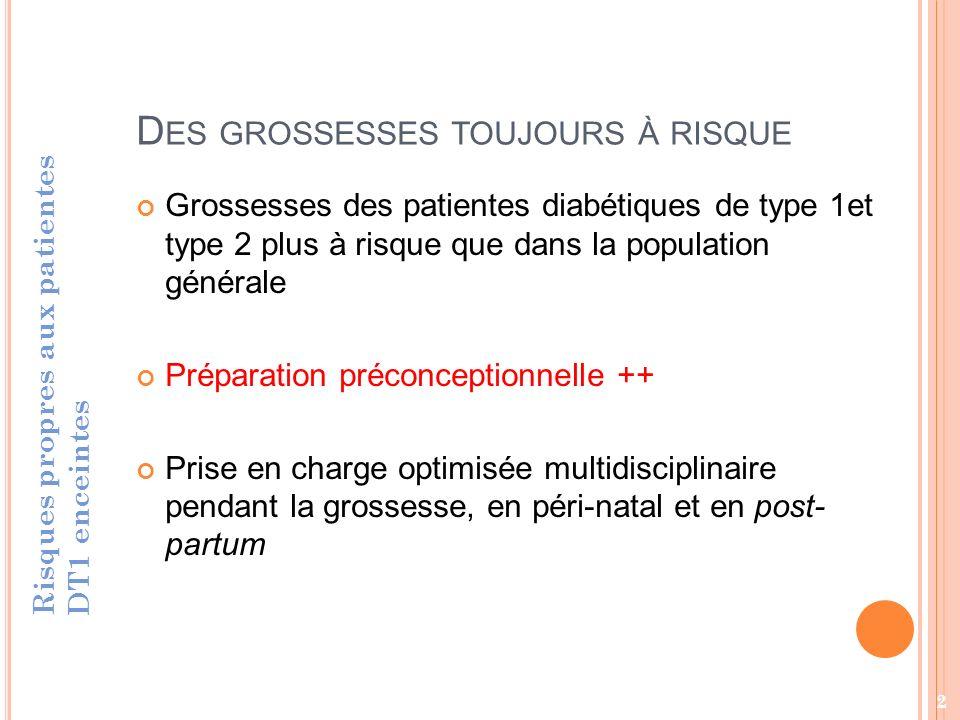 1.IMPACT DE LA GROSSESSE SUR LÉQUILIBRE GLYCÉMIQUE Risques propres aux patientes DT1 enceintes 3
