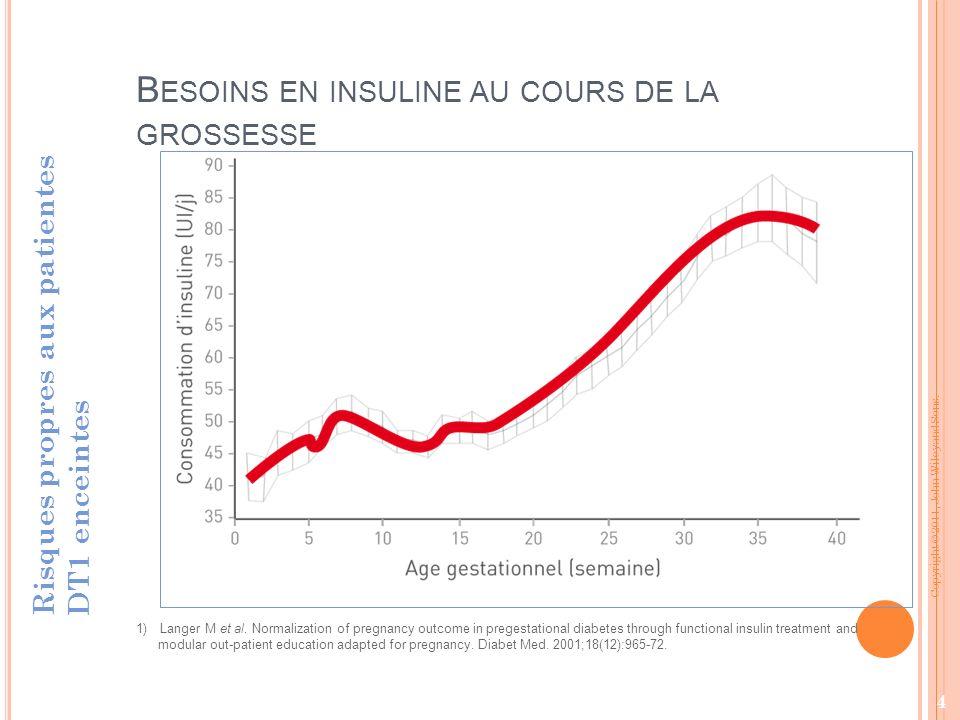 B ESOINS EN INSULINE AU COURS DE LA GROSSESSE Risques propres aux patientes DT1 enceintes 1)Langer M et al.