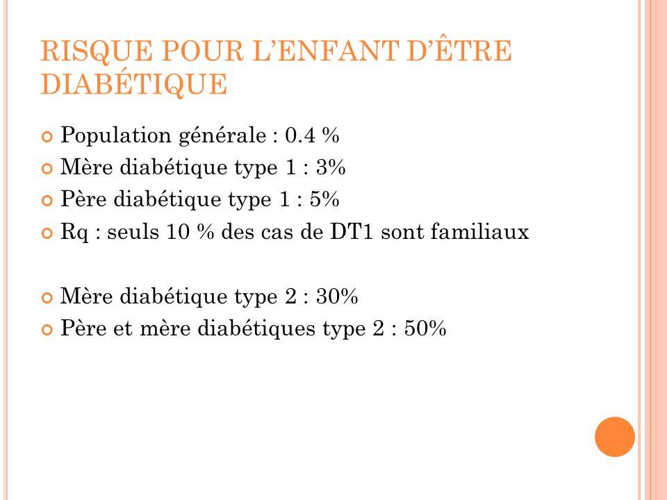RISQUE POUR LENFANT DÊTRE DIABÉTIQUE Population générale : 0.4 % Mère diabétique type 1 : 3% Père diabétique type 1 : 5% Rq : seuls 10 % des cas de DT1 sont familiaux Mère diabétique type 2 : 30% Père et mère diabétiques type 2 : 50%