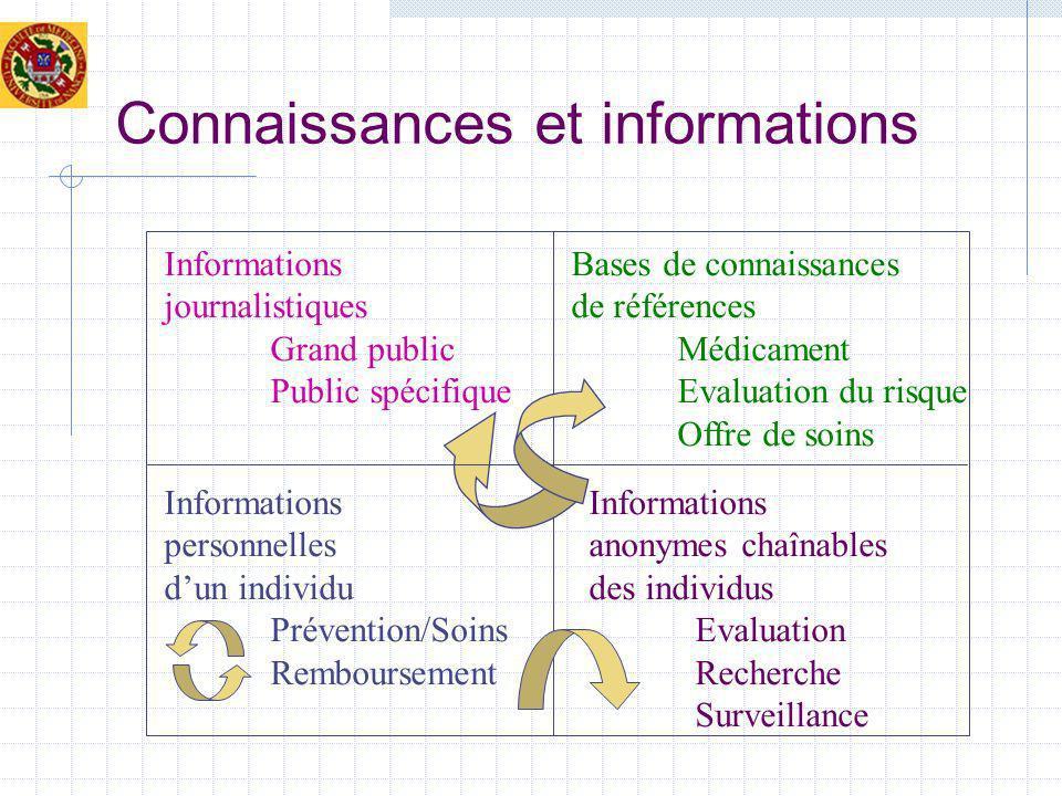 Connaissances et informations Informations journalistiques Grand public Public spécifique Bases de connaissances de références Médicament Evaluation d