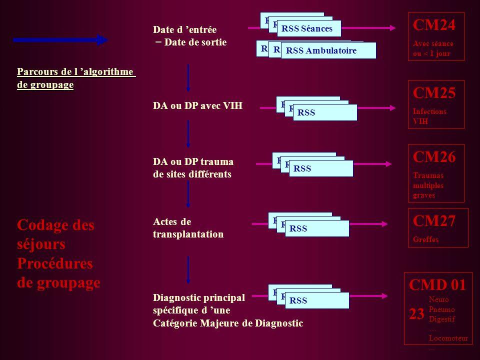 Parcours de l algorithme de groupage Codage des séjours Procédures de groupage Date d entrée = Date de sortie RSS Séances RSS Ambulatoire CM24 Avec sé
