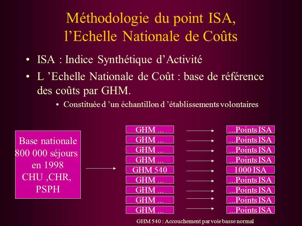 Méthodologie du point ISA, lEchelle Nationale de Coûts ISA : Indice Synthétique dActivité L Echelle Nationale de Coût : base de référence des coûts pa