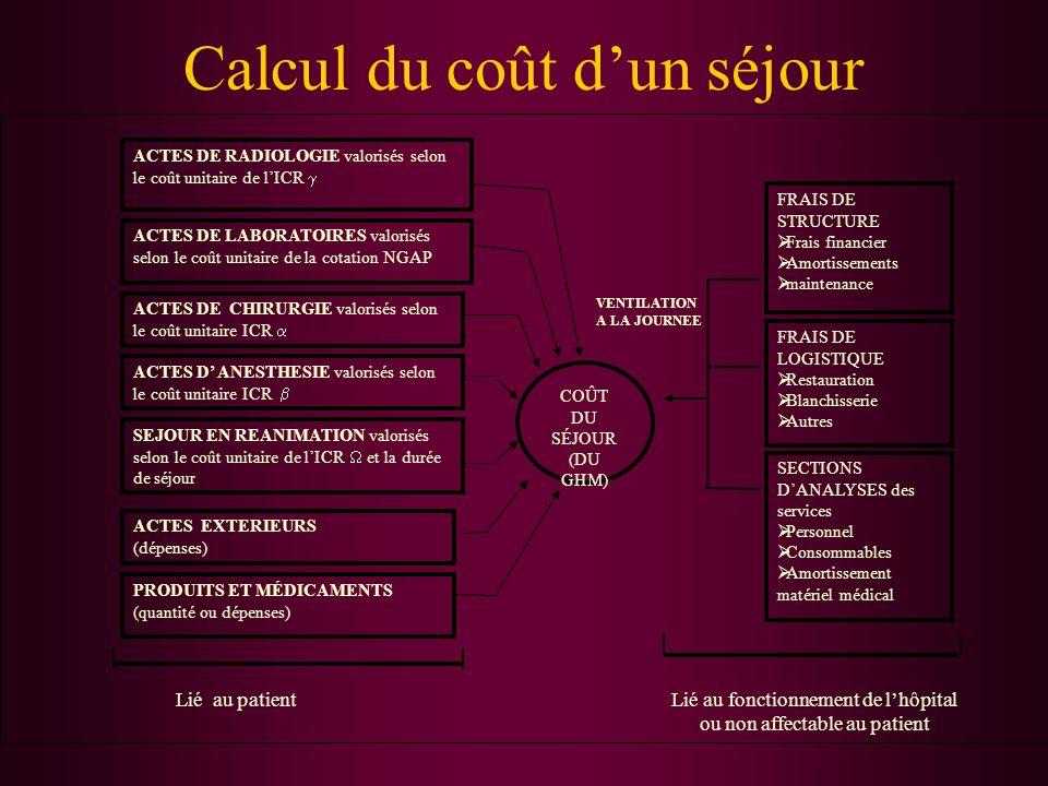 Calcul du coût dun séjour COÛT DU SÉJOUR (DU GHM) ACTES DE RADIOLOGIE valorisés selon le coût unitaire de lICR ACTES DE LABORATOIRES valorisés selon l