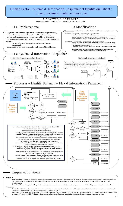 La Problématique : Le Système dInformation Hospitalier : Dr F. HOUYENGAH - Pr R. BEUSCART Département de l Information Médicale, C.H.R.U. de Lille Hum