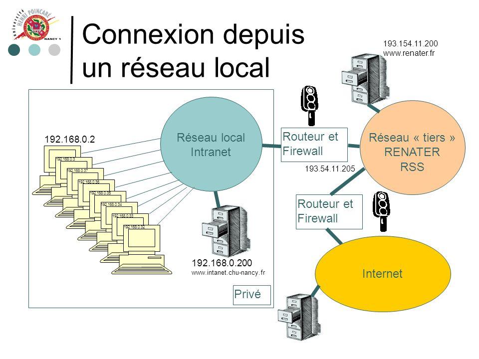 Connexion depuis un réseau local Routeur et Firewall Réseau local Intranet Privé Internet Routeur et Firewall Réseau « tiers » RENATER RSS 192.168.0.2