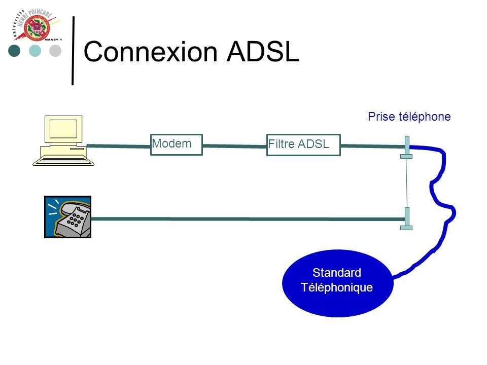 Connexion ADSL Modem Filtre ADSL Prise téléphone Standard Téléphonique