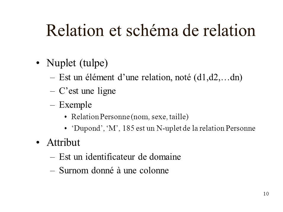 10 Relation et schéma de relation Nuplet (tulpe) –Est un élément dune relation, noté (d1,d2,…dn) –Cest une ligne –Exemple Relation Personne (nom, sexe, taille) Dupond, M, 185 est un N-uplet de la relation Personne Attribut –Est un identificateur de domaine –Surnom donné à une colonne