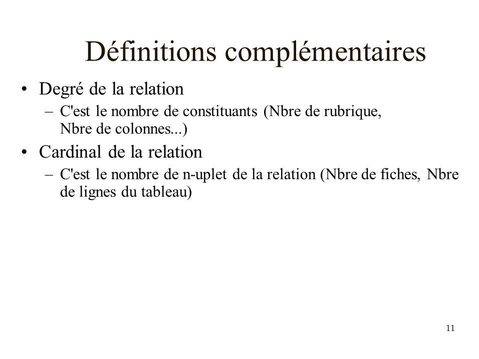 11 Définitions complémentaires Degré de la relation –C est le nombre de constituants (Nbre de rubrique, Nbre de colonnes...) Cardinal de la relation –C est le nombre de n-uplet de la relation (Nbre de fiches, Nbre de lignes du tableau)