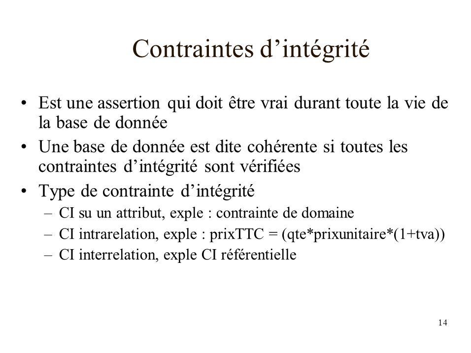 14 Contraintes dintégrité Est une assertion qui doit être vrai durant toute la vie de la base de donnée Une base de donnée est dite cohérente si toutes les contraintes dintégrité sont vérifiées Type de contrainte dintégrité –CI su un attribut, exple : contrainte de domaine –CI intrarelation, exple : prixTTC = (qte*prixunitaire*(1+tva)) –CI interrelation, exple CI référentielle