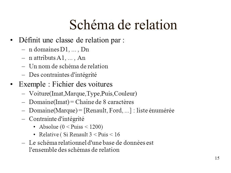 15 Schéma de relation Définit une classe de relation par : –n domaines D1,..., Dn –n attributs A1,..., An –Un nom de schéma de relation –Des contraintes d intégrité Exemple : Fichier des voitures –Voiture(Imat,Marque,Type,Puis,Couleur) –Domaine(Imat) = Chaine de 8 caractères –Domaine(Marque) = [Renault, Ford,...] : liste énumérée –Contrainte d intégrité Absolue (0 < Puiss < 1200) Relative ( Si Renault 3 < Puis < 16 –Le schéma relationnel d une base de données est l ensemble des schémas de relation