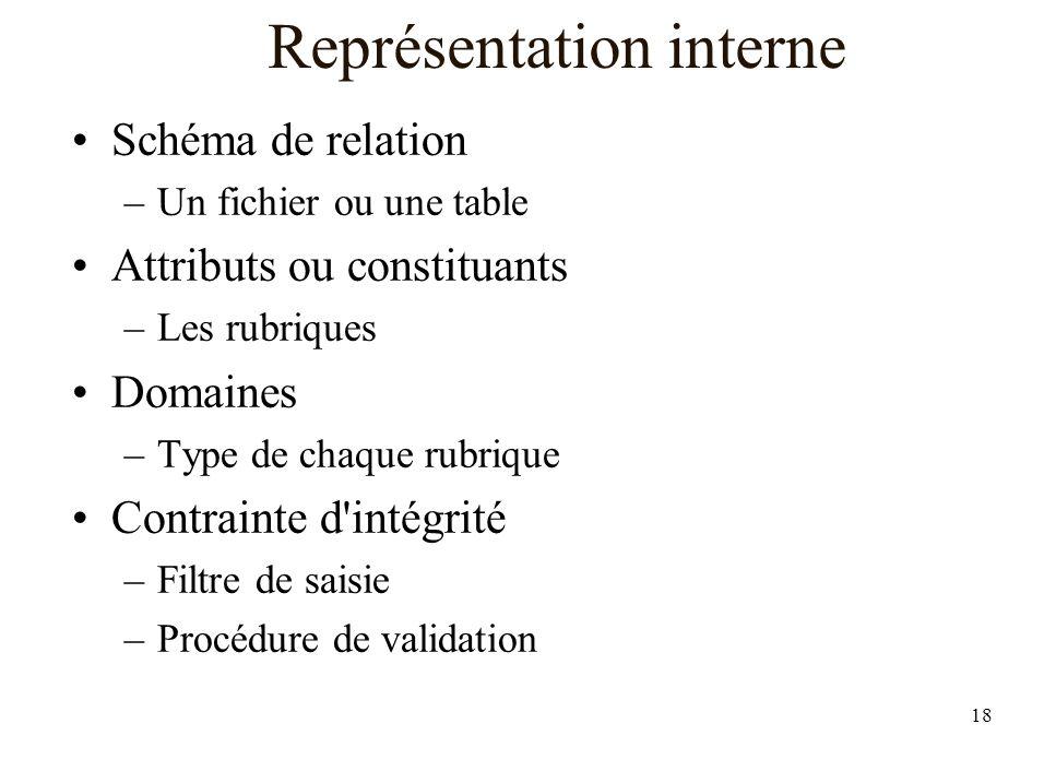 18 Représentation interne Schéma de relation –Un fichier ou une table Attributs ou constituants –Les rubriques Domaines –Type de chaque rubrique Contrainte d intégrité –Filtre de saisie –Procédure de validation