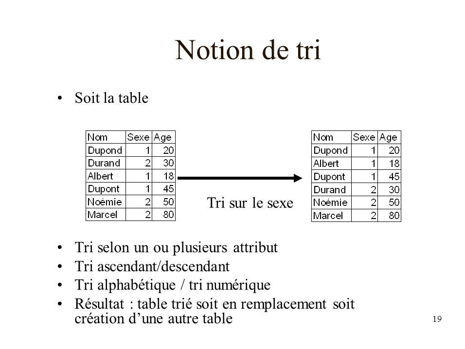 19 Notion de tri Soit la table Tri selon un ou plusieurs attribut Tri ascendant/descendant Tri alphabétique / tri numérique Résultat : table trié soit en remplacement soit création dune autre table Tri sur le sexe