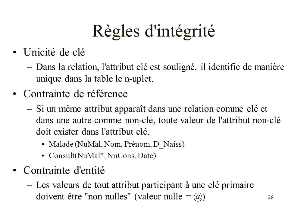28 Règles d intégrité Unicité de clé –Dans la relation, l attribut clé est souligné, il identifie de manière unique dans la table le n-uplet.