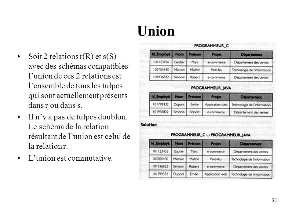 31 Union Soit 2 relations r(R) et s(S) avec des schémas compatibles lunion de ces 2 relations est lensemble de tous les tulpes qui sont actuellement présents dans r ou dans s.